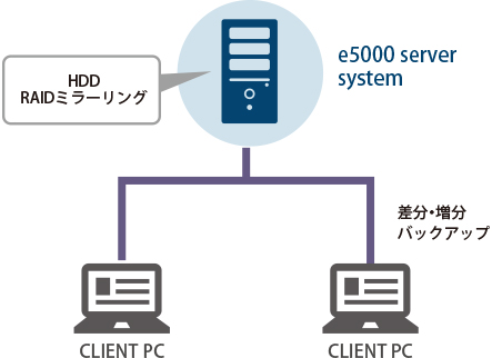 HDD RAIDミラーリング 差分・増分バックアップ e5000 server system CLIENT PC CLIENT PC